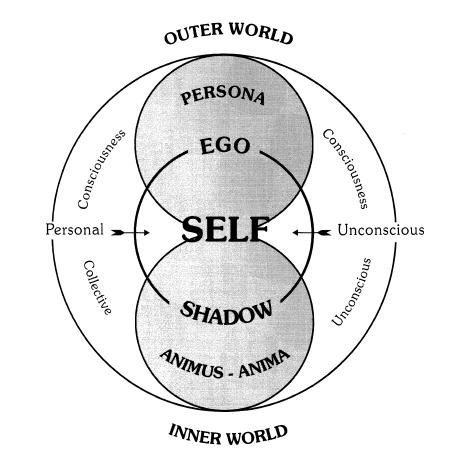 Modelo da Psique Jung